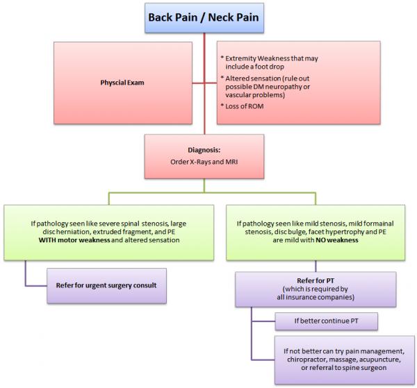 back-pain-flowchart
