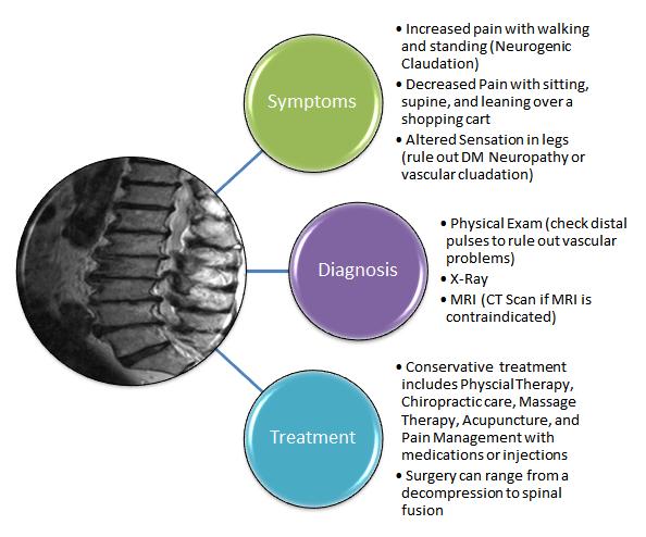 spinal-stenosis-flowchart